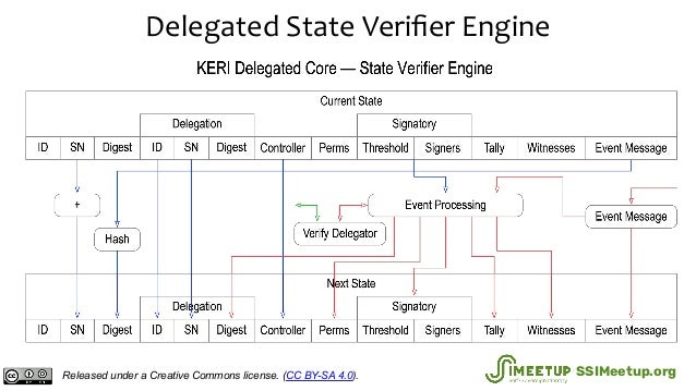Delegated State Verifier Engine Released under a Creative Commons license. (CC BY-SA 4.0). SSIMeetup.org