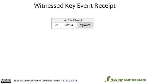 Witnessed Key Event Receipt Released under a Creative Commons license. (CC BY-SA 4.0). SSIMeetup.org