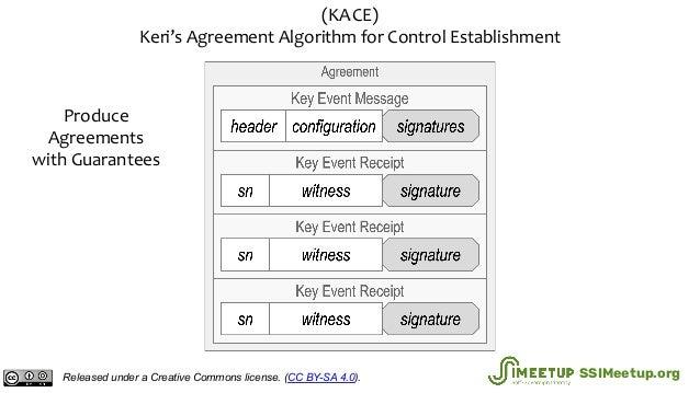 (KA2 CE) Keri's Agreement Algorithm for Control Establishment Produce Agreements with Guarantees Released under a Creative...