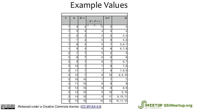 Example Values Immunity F N 3F+1 N-F M 1 4 4 3 3 3 1 5 4 4 4 4 1 6 4 4 5 4, 5 1 7 4 5 6 5, 6 1 8 4 5 7 5, 6, 7 1 9 4 6 8 6...