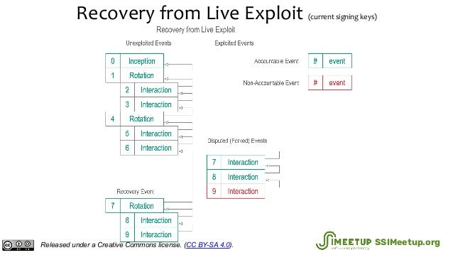 Recovery from Live Exploit (current signing keys) Released under a Creative Commons license. (CC BY-SA 4.0). SSIMeetup.org