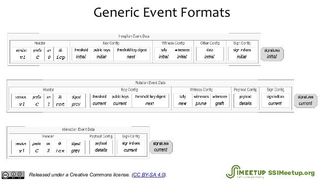 Generic Event Formats Released under a Creative Commons license. (CC BY-SA 4.0). SSIMeetup.org