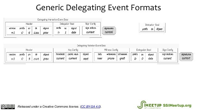 Generic Delegating Event Formats Released under a Creative Commons license. (CC BY-SA 4.0). SSIMeetup.org