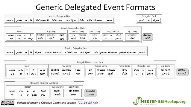 Generic Delegated Event Formats Released under a Creative Commons license. (CC BY-SA 4.0). SSIMeetup.org