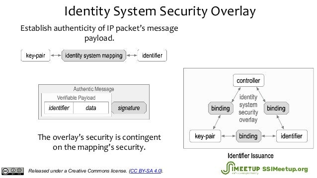 Identity System Security Overlay The overlay's security is contingent on the mapping's security. Establish authenticity of...