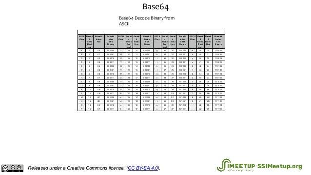 Base64 Base64 Decode Binary from ASCII Base64 Binary Decoding from ASCII ASCII Char Base6 4 Index Deci mal Base64 Index He...