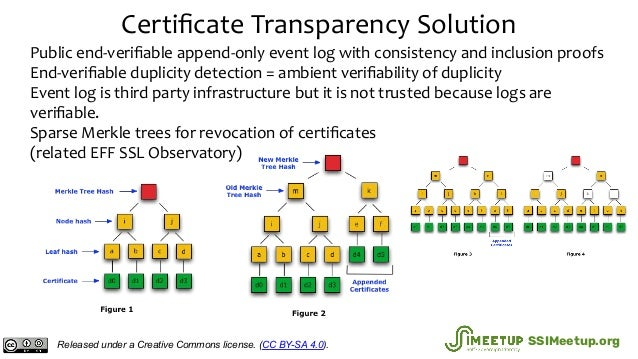 Certificate Transparency Solution Public end-verifiable append-only event log with consistency and inclusion proofs End-veri...