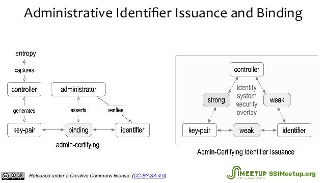 Administrative Identifier Issuance and Binding Released under a Creative Commons license. (CC BY-SA 4.0). SSIMeetup.org