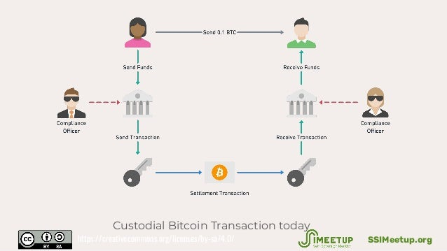 Custodial Bitcoin Transaction today SSIMeetup.orghttps://creativecommons.org/licenses/by-sa/4.0/