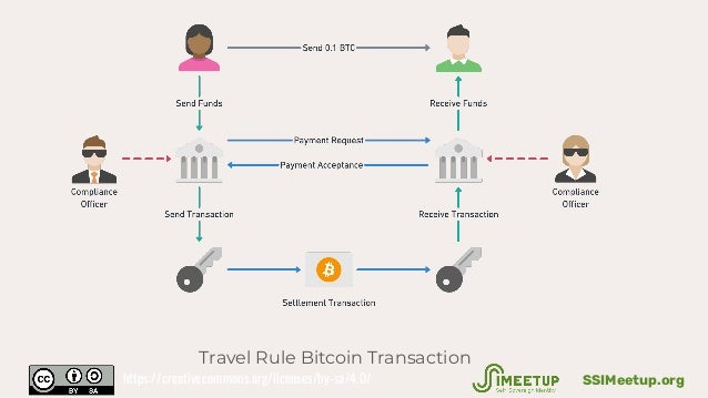 Travel Rule Bitcoin Transaction SSIMeetup.orghttps://creativecommons.org/licenses/by-sa/4.0/