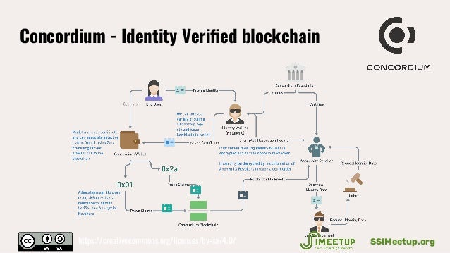 Concordium - Identity Verified blockchain SSIMeetup.orghttps://creativecommons.org/licenses/by-sa/4.0/