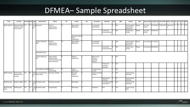 Webinar 6 Dfmea on design brief template