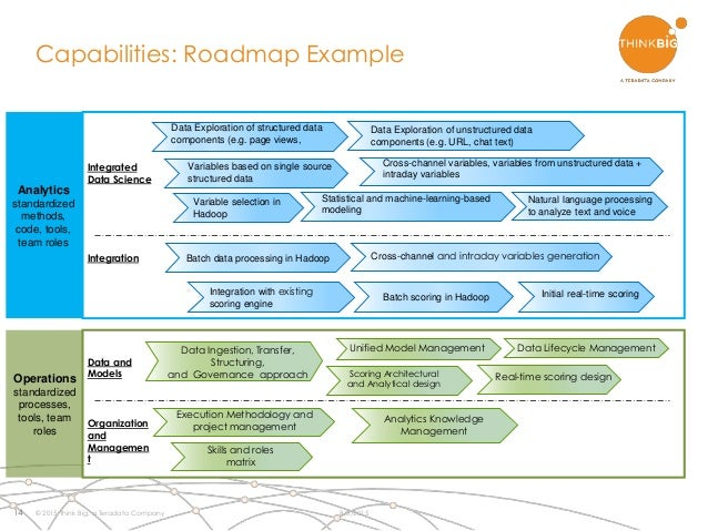 Adding Hadoop To Your Analytics Mix - Capability roadmap template
