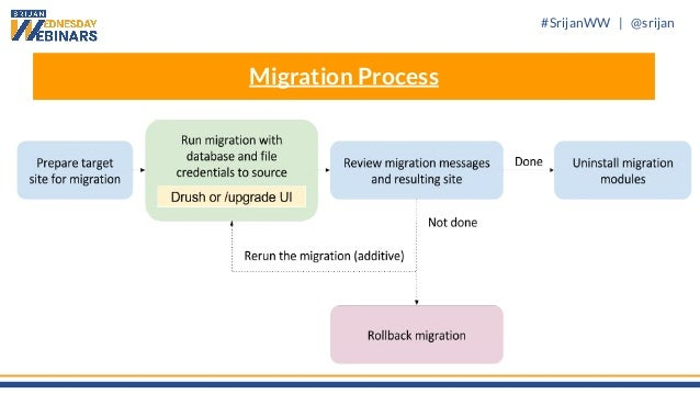 #SrijanWW   @srijan Migration Process