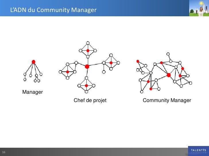 L'ADN du Community Manager             Manager                         Chef de projet   Community Manager     16