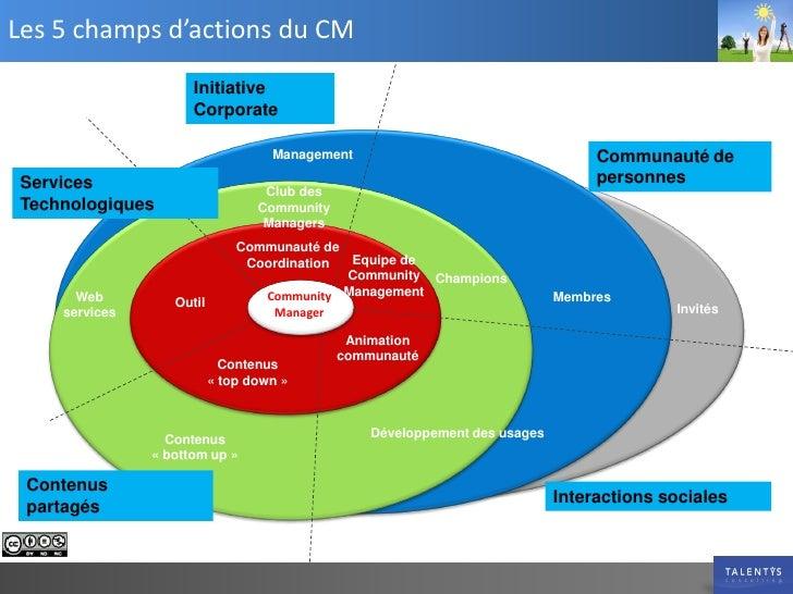 Les 5 champs d'actions du CM                       Initiative                       Corporate                             ...