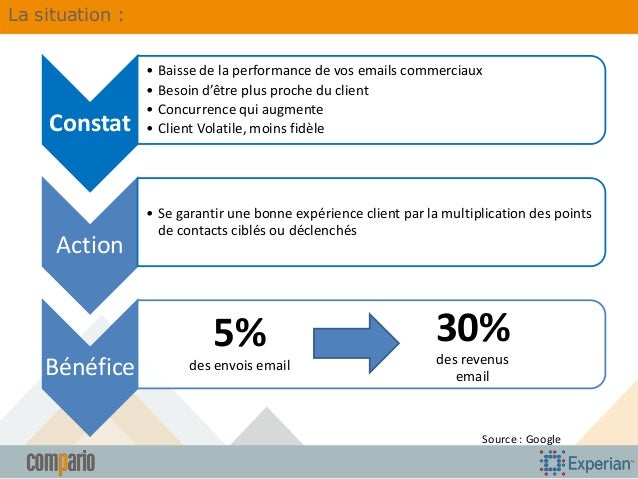 La situation :  Constat  Action  Bénéfice  • Baisse de la performance de vos emails commerciaux • Besoin d'être plus proch...