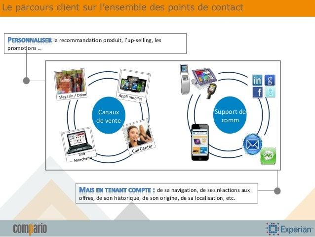 Le parcours client sur l'ensemble des points de contact  la recommandation produit, l'up-selling, les promotions …  Canaux...