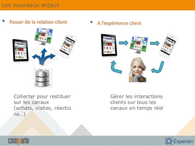 Les nouveaux enjeux  •  Passer de la relation client  Collecter pour restituer sur les canaux (achats, visites, réactio ns...
