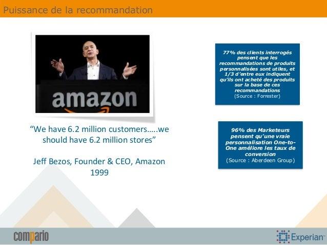 Puissance de la recommandation  77% des clients interrogés pensent que les recommandations de produits personnalisées sont...