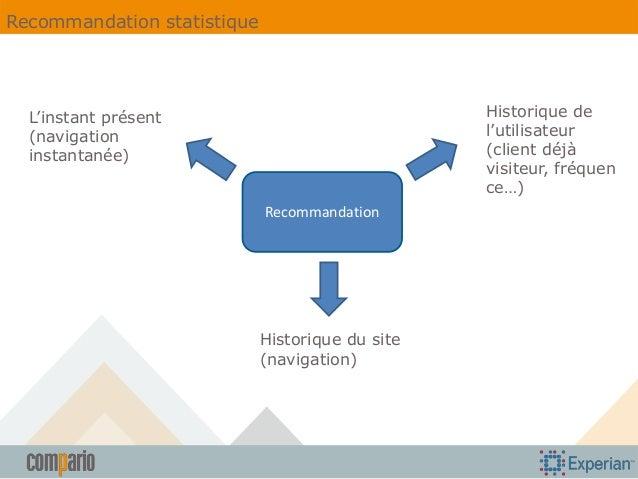 Recommandation statistique  Historique de l'utilisateur (client déjà visiteur, fréquen ce…)  L'instant présent (navigation...