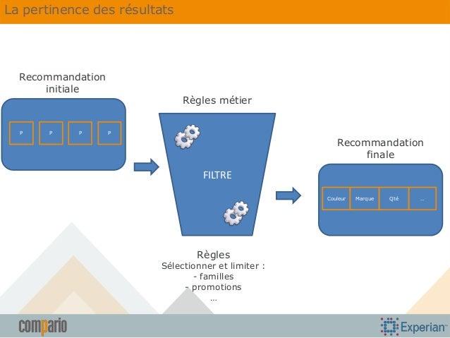 La pertinence des résultats  Recommandation initiale  P  P  P  Règles métier P  Recommandation finale  FILTRE Couleur  Règ...