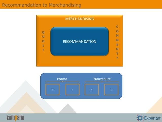 Recommandation to Merchandising MERCHANDISING Q U O I ?  C O M M E N T ?  RECOMMANDATION  Nouveauté  Promo P  P  P  P