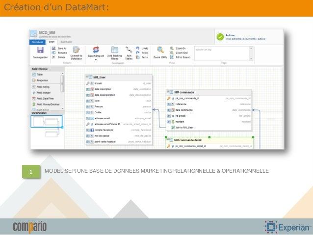 Création d'un DataMart:  1  MODELISER UNE BASE DE DONNEES MARKETING RELATIONNELLE & OPERATIONNELLE