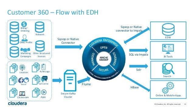 Using Big Data To Drive Customer 360