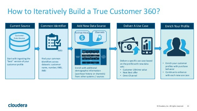 15© Cloudera, Inc. All rights reserved. How to Iteratively Build a True Customer 360? Customer Data Source Start with inge...