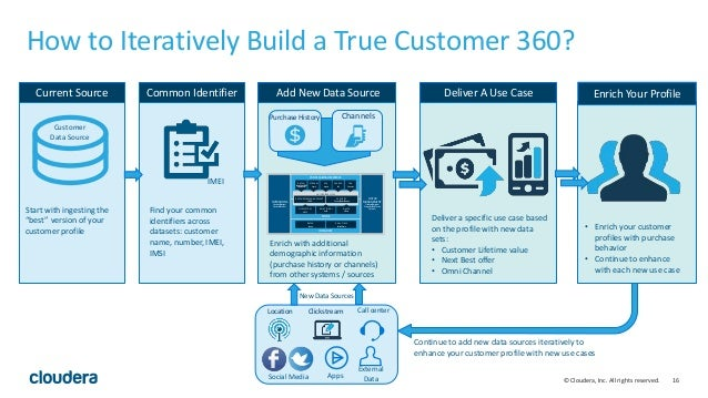 16© Cloudera, Inc. All rights reserved. How to Iteratively Build a True Customer 360? Customer Data Source Start with inge...