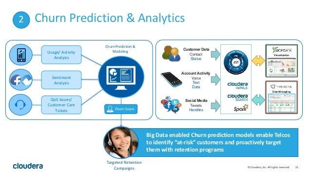 21© Cloudera, Inc. All rights reserved. Churn Prediction & Analytics Customer Data Account Activity Social Media Contact S...