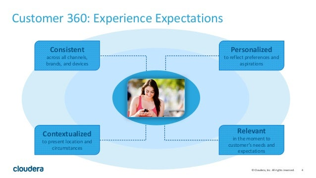 4© Cloudera, Inc. All rights reserved. Customer 360: Experience Expectations Personalized to reflect preferences and aspir...
