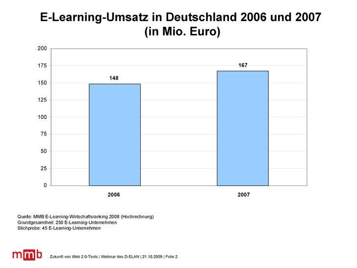 E-Learning-Umsatz in Deutschland 2006 und 2007  (in Mio. Euro)