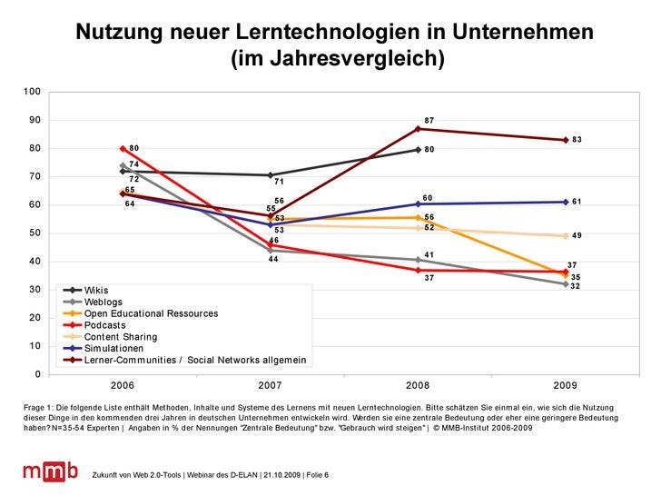 Nutzung neuer Lerntechnologien in Unternehmen  (im Jahresvergleich)