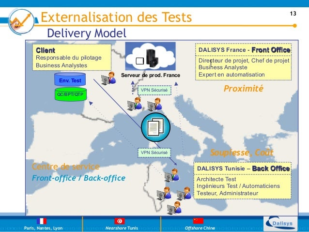 Externalisation des Tests                                                                           13           Delivery ...