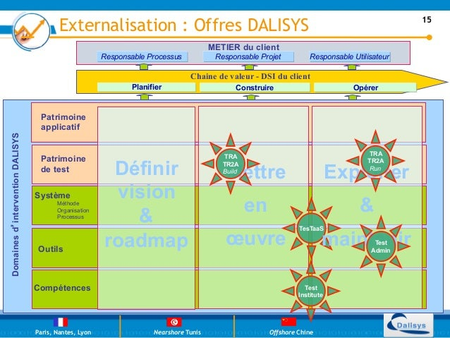 Externalisation : Offres DALISYS                                                                     15                   ...