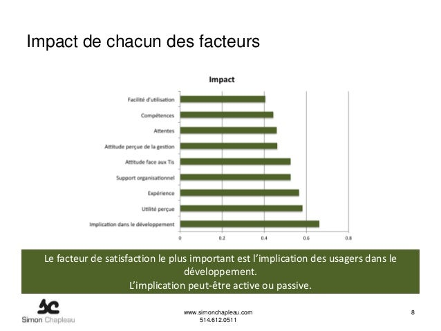 Impact de chacun des facteurs  Le facteur de satisfaction le plus important est l'implication des usagers dans le         ...