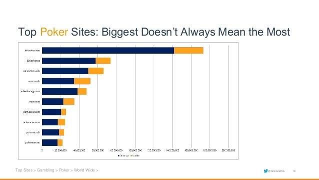 Most used sports betting similarweb subreddit csgo betting