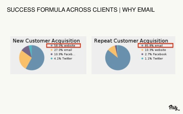 SUCCESS FORMULA ACROSS CLIENTS | WHY EMAIL