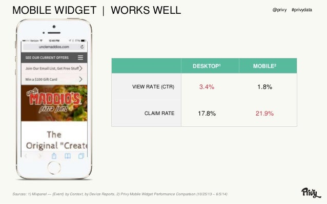MOBILE WIDGET | WORKS WELL  DESKTOP1 MOBILE2  VIEW RATE (CTR) 3.4% 1.8%  CLAIM RATE 17.8% 21.9%  Sources: 1) Mixpanel — {E...