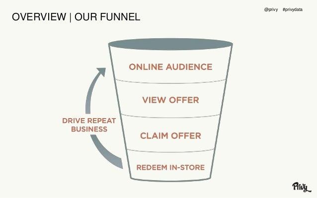 OVERVIEW | OUR FUNNEL  @privy #privydata