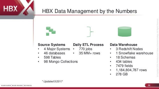 HBX: Harvard Business School's Digital Education Goes Data