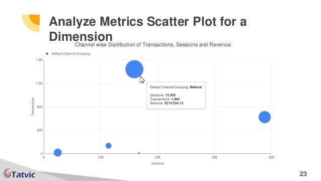 Webinar deck google data studio for mastering the art of data visua 23 23 analyze metrics scatter plot ccuart Images