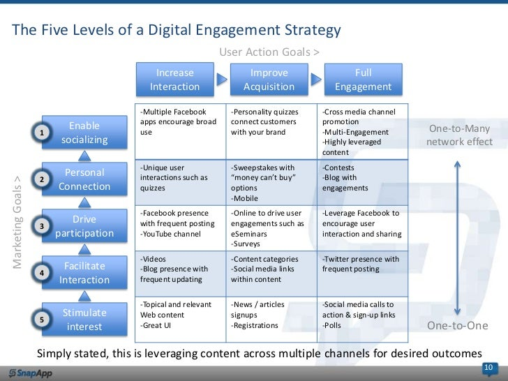 https://image.slidesharecdn.com/webinardesfinal081512slideshare-120815142743-phpapp02/95/digital-engagement-5-steps-to-build-analyze-measure-your-digital-engagement-strategy-10-728.jpg?cb=1440618223
