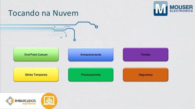 Tocando na Nuvem:AWS IoT https://docs.aws.amazon.com/iot/latest/developerguide/what-is-aws-iot.html