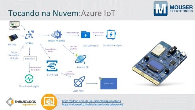 Tocando na Nuvem:Azure IoT Central https://azure.microsoft.com/pt-br/services/iot-central/ https://apps.azureiotcentral.co...