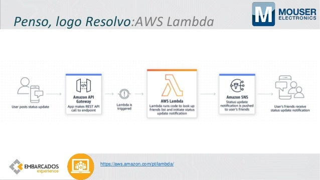 Penso, logo Resolvo:Custom Vision https://customvision;ai https://github.com/Azure-Samples/Custom-vision-service-iot-edge-...