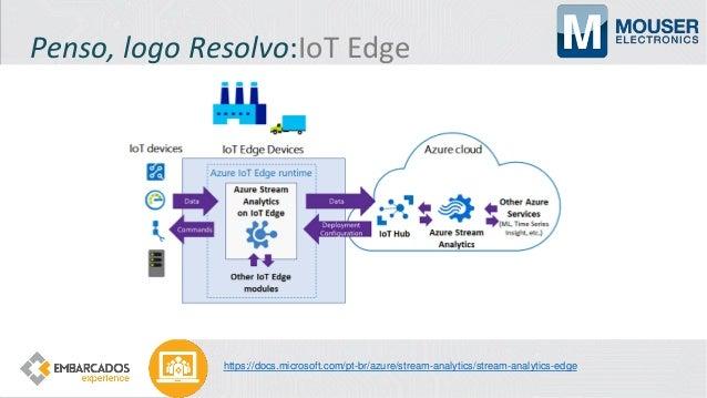 Construindo Confiança em IoT Dispositivo de IoT Sensor Dispositivo de IoT Atuador Transações