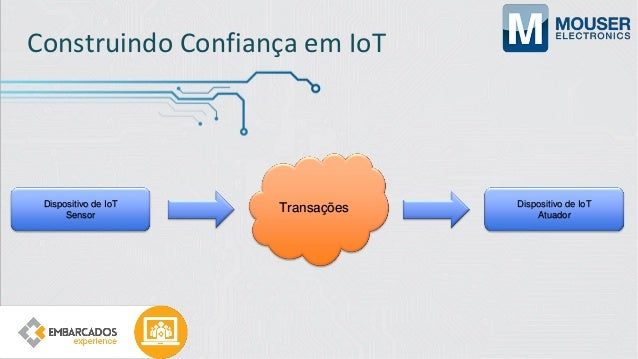 Construindo Confiança em IoT https://github.com/ilorivero/htmlcoin_docker_arm
